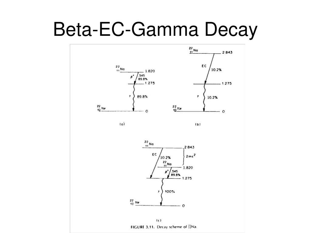 Beta-EC-Gamma Decay