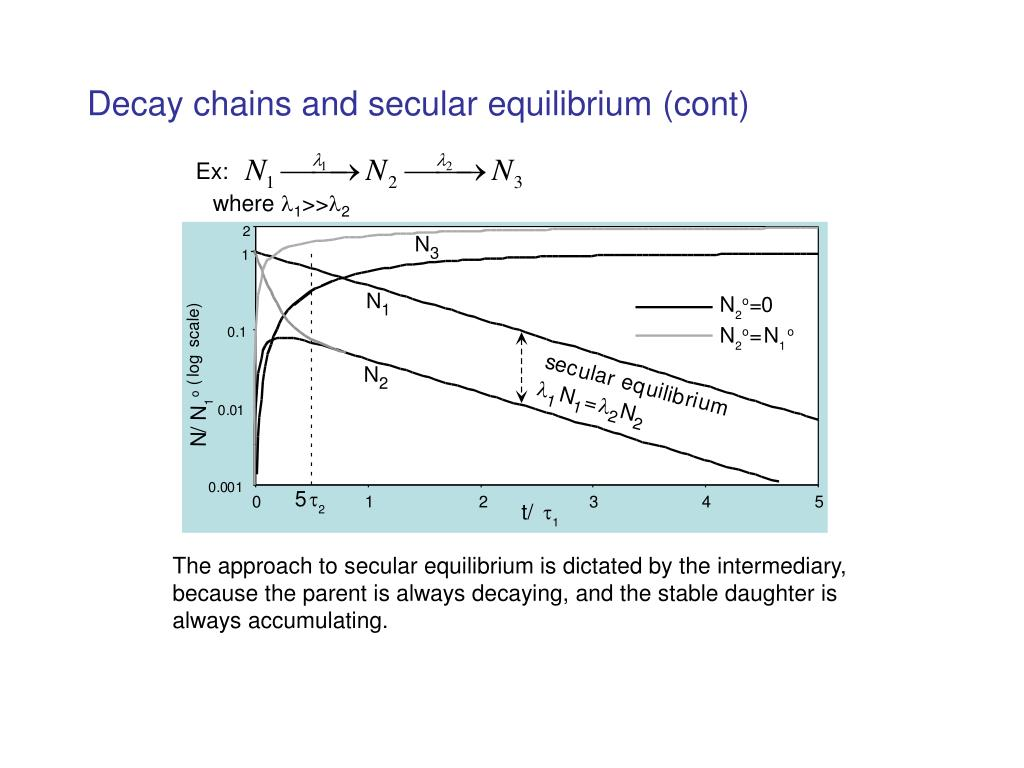 Decay chains and secular equilibrium (cont)