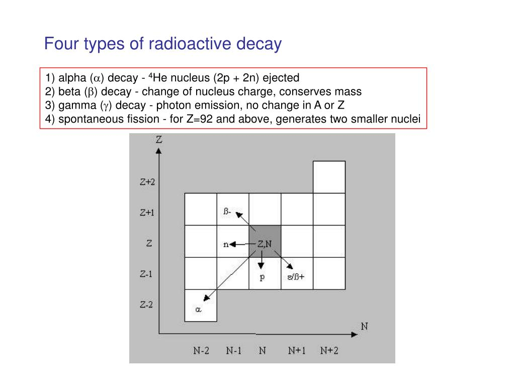 Four types of radioactive decay