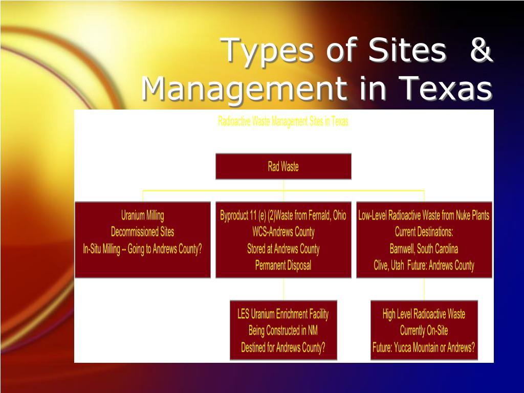 Types of Sites  & Management in Texas