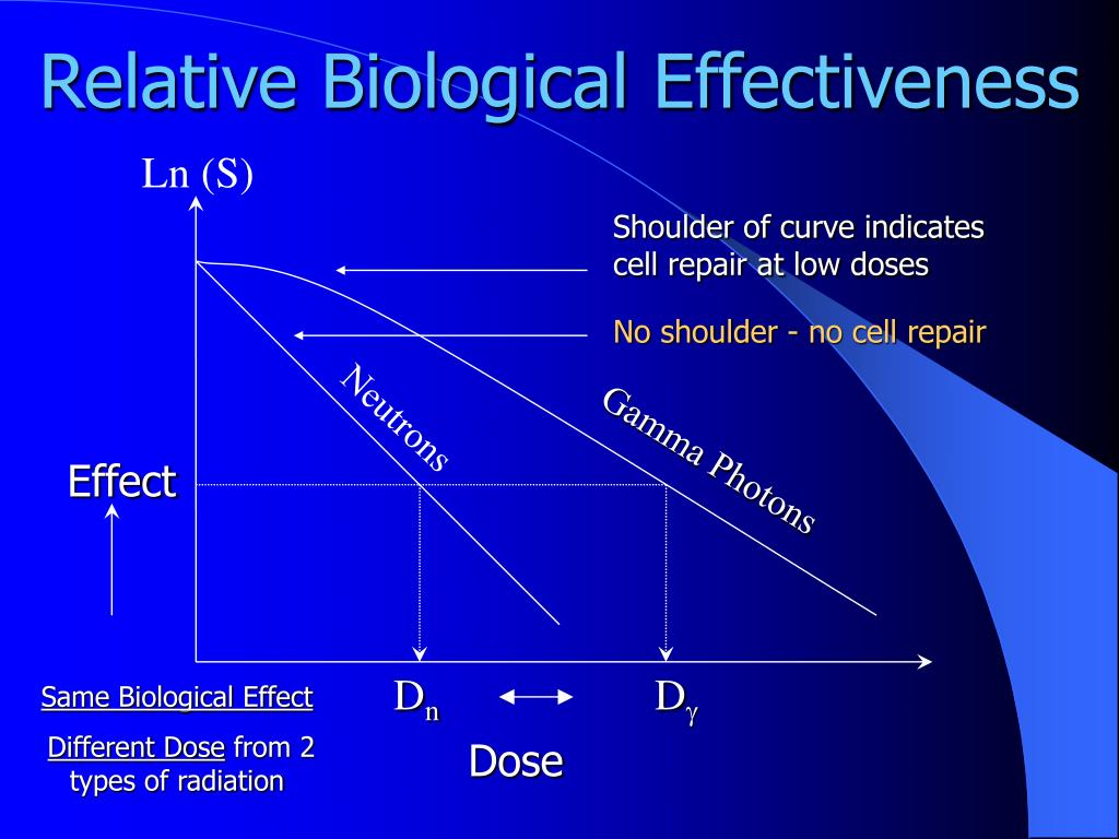 Relative Biological Effectiveness