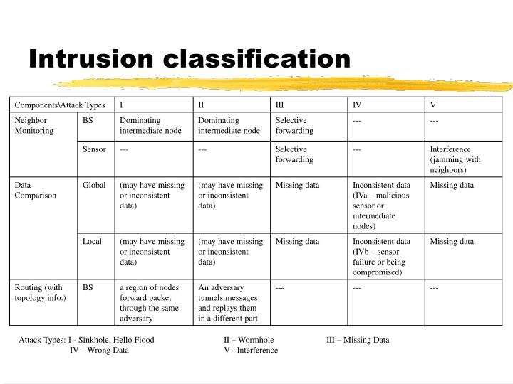 Intrusion classification