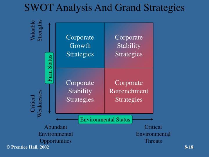 SWOT Analysis And Grand Strategies