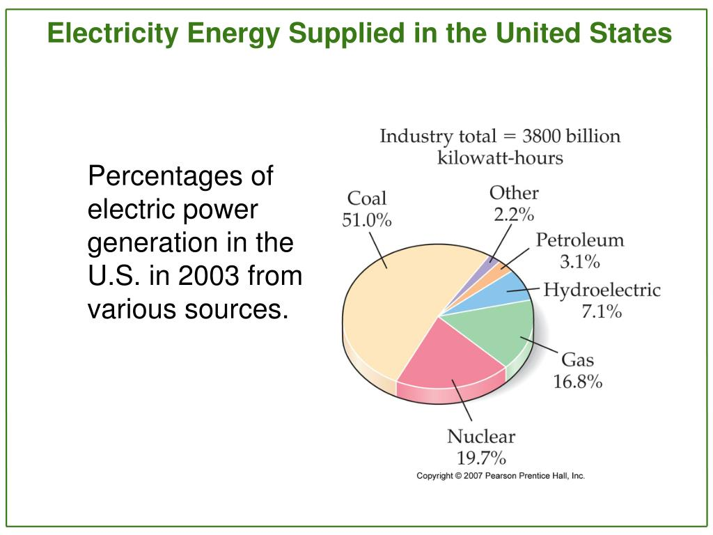 Percentages of electric power generation in the U.S. in 2003 from various sources.