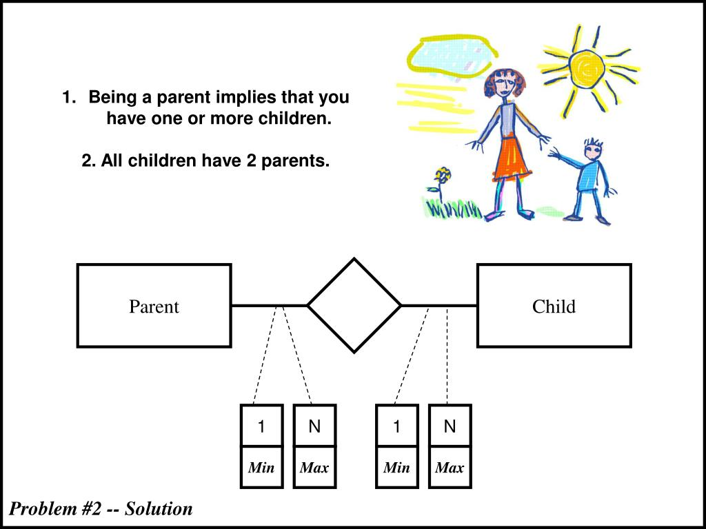 Being a parent implies that you have one or more children.