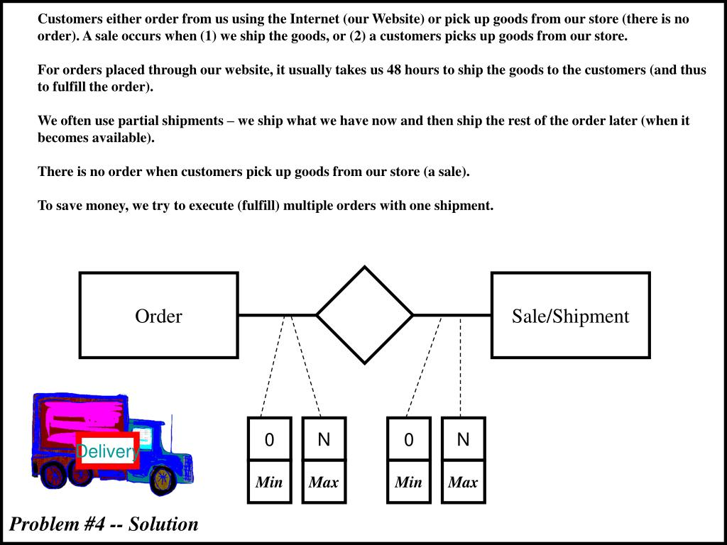 Customers either order from us using the Internet (our Website) or pick up goods from our store (there is no order). A sale occurs when (1) we ship the goods, or (2) a customers picks up goods from our store.