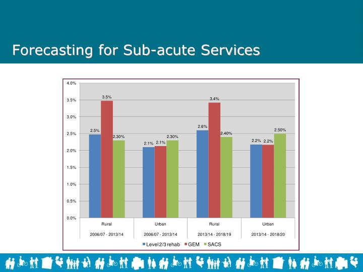 Forecasting for Sub-acute Services