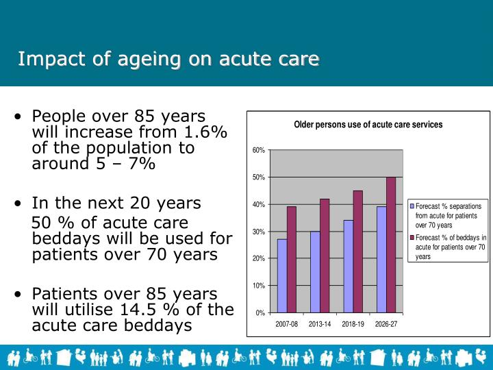 Impact of ageing on acute care