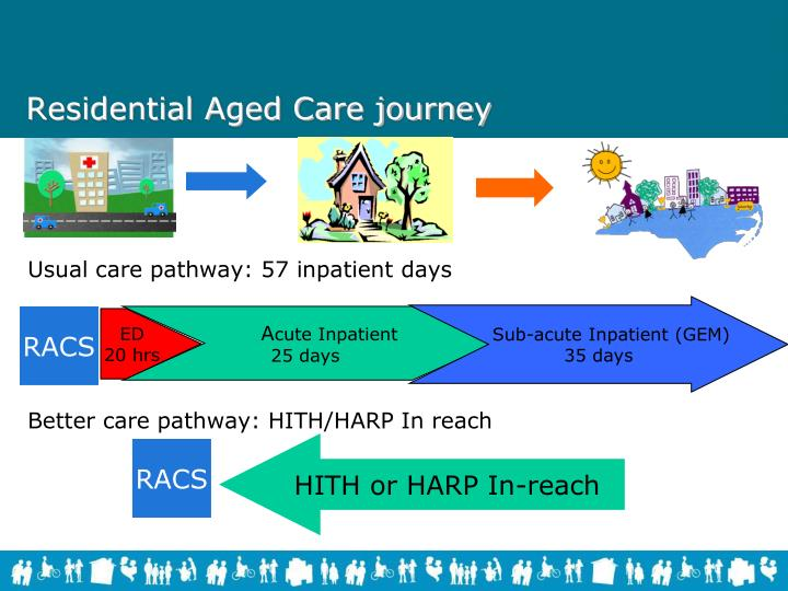 Residential Aged Care journey
