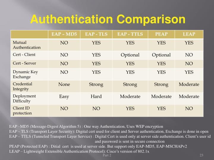 Authentication Comparison