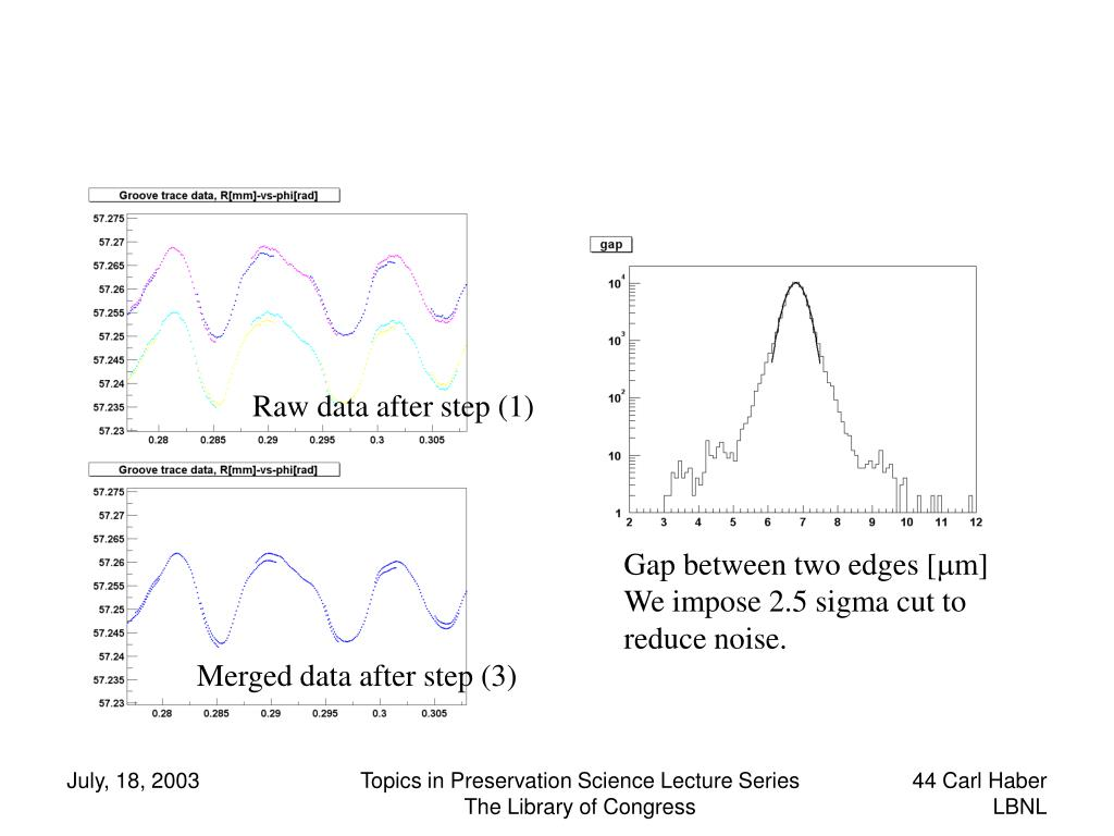 Raw data after step (1)