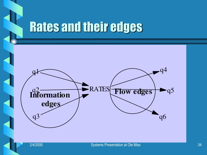 Rates and their edges