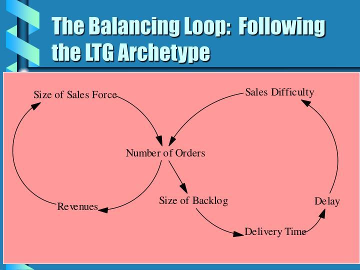 The Balancing Loop:  Following the LTG Archetype