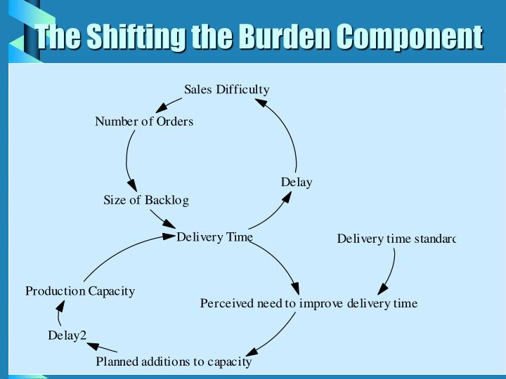 The Shifting the Burden Component