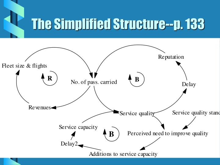 The Simplified Structure--p. 133