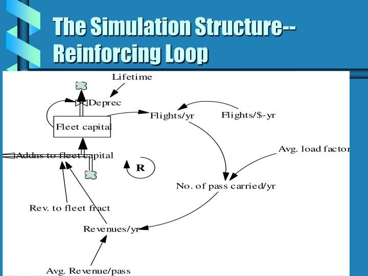 The Simulation Structure--Reinforcing Loop