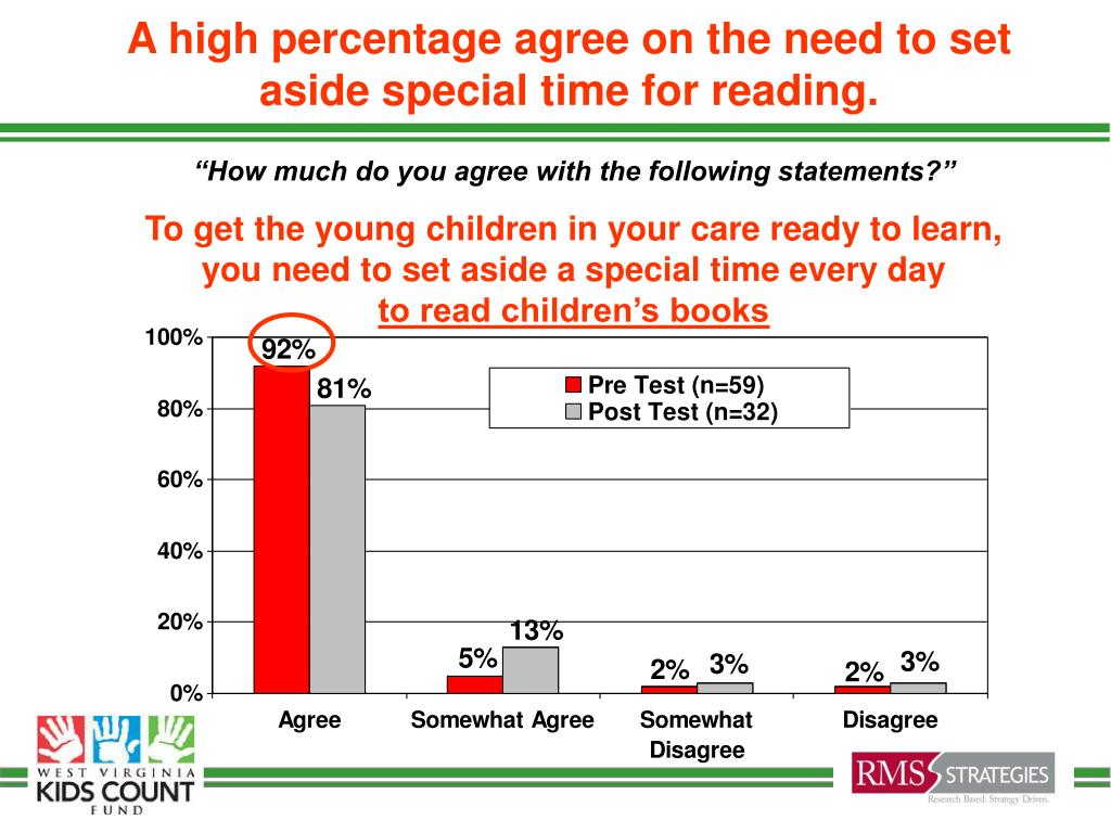 A high percentage agree on the need to set aside special time for reading.