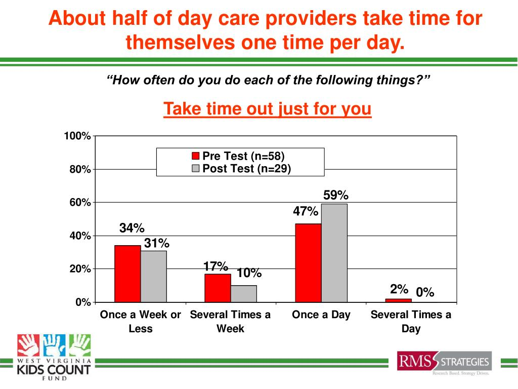 About half of day care providers take time for themselves one time per day.