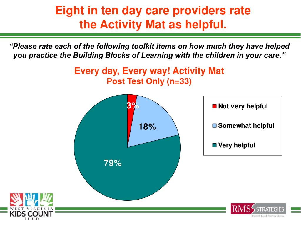 Eight in ten day care providers rate