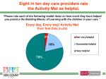 eight in ten day care providers rate the activity mat as helpful