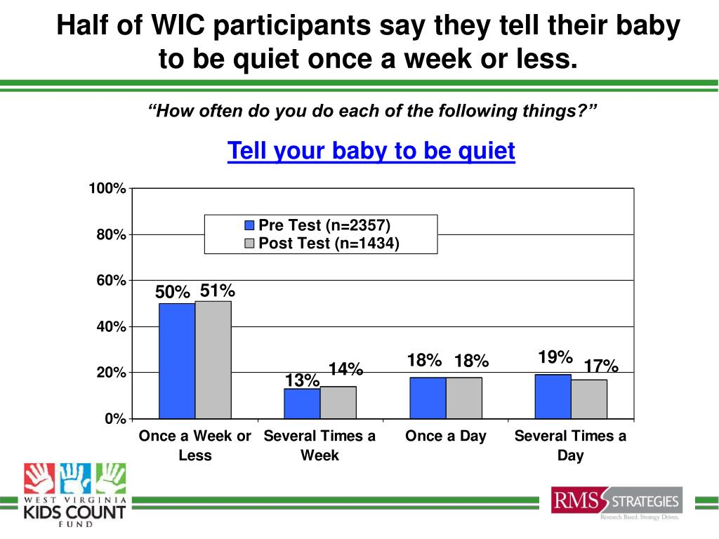 Half of WIC participants say they tell their baby to be quiet once a week or less.