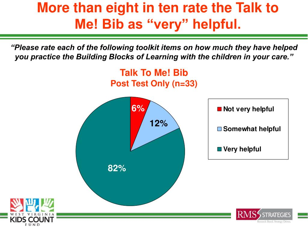 """More than eight in ten rate the Talk to Me! Bib as """"very"""" helpful."""