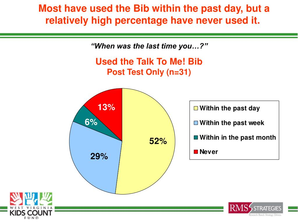 Most have used the Bib within the past day, but a relatively high percentage have never used it.