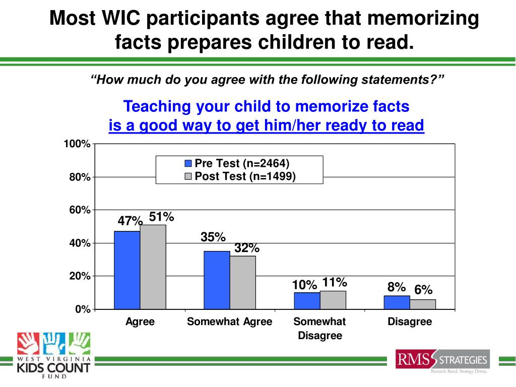Most WIC participants agree that memorizing facts prepares children to read.