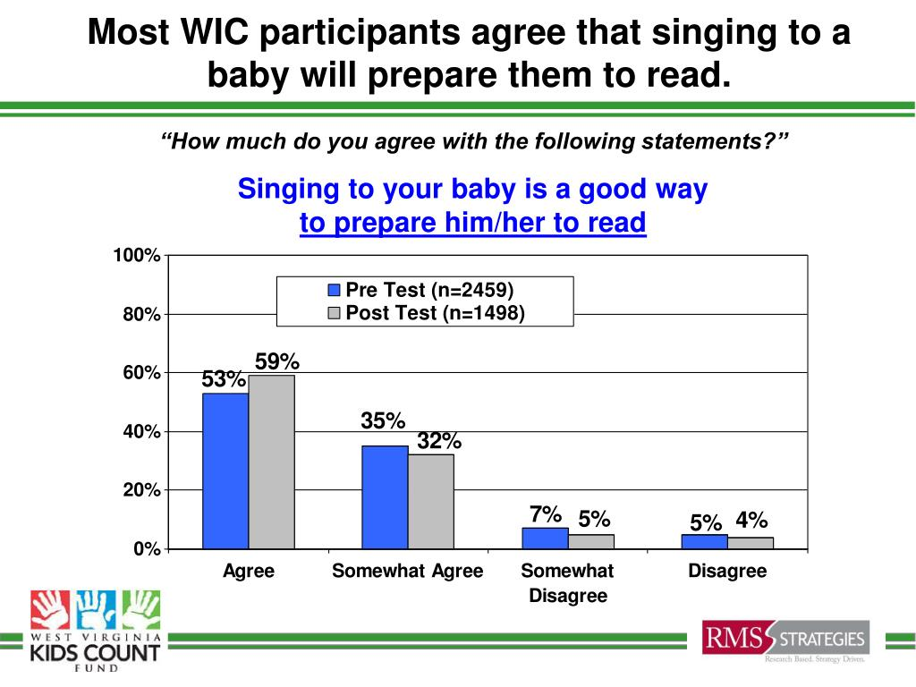 Most WIC participants agree that singing to a baby will prepare them to read.