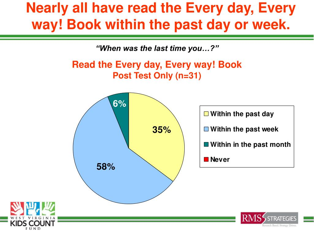 Nearly all have read the Every day, Every way! Book within the past day or week.