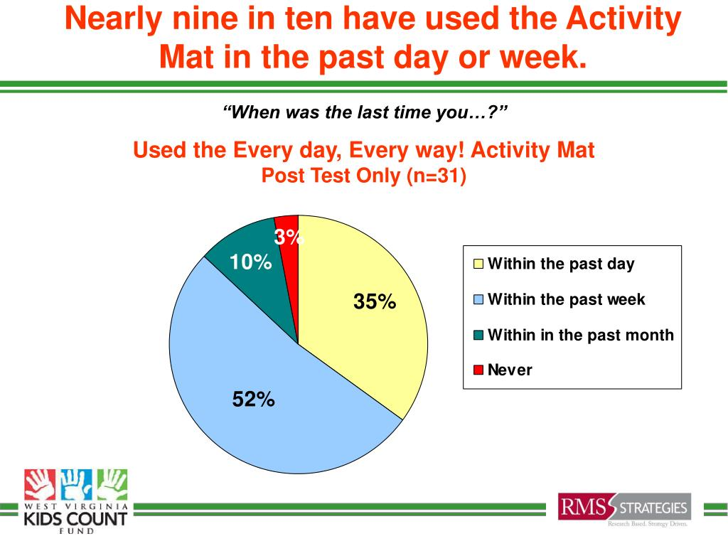 Nearly nine in ten have used the Activity Mat in the past day or week.
