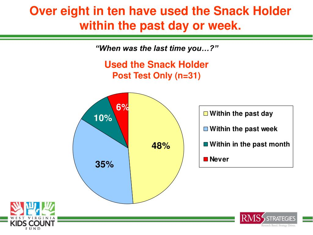 Over eight in ten have used the Snack Holder within the past day or week.