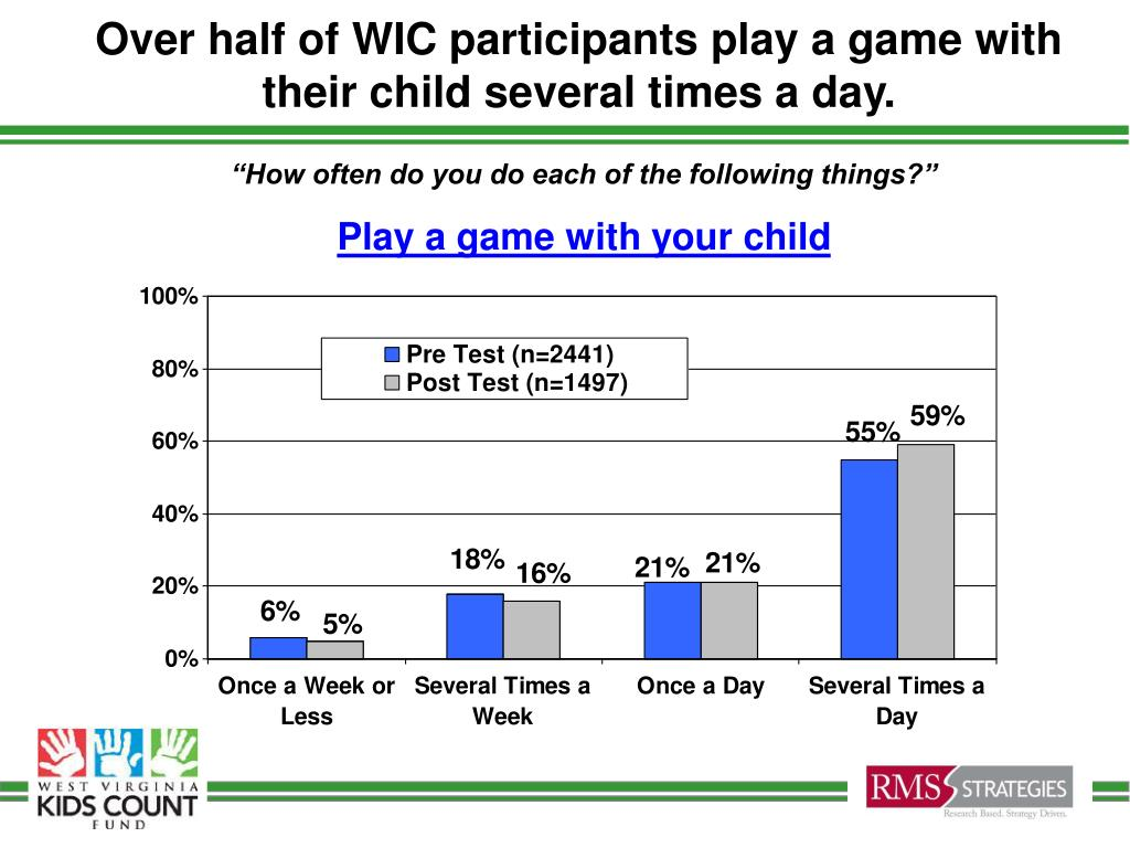 Over half of WIC participants play a game with their child several times a day.