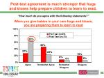 post test agreement is much stronger that hugs and kisses help prepare children to learn to read