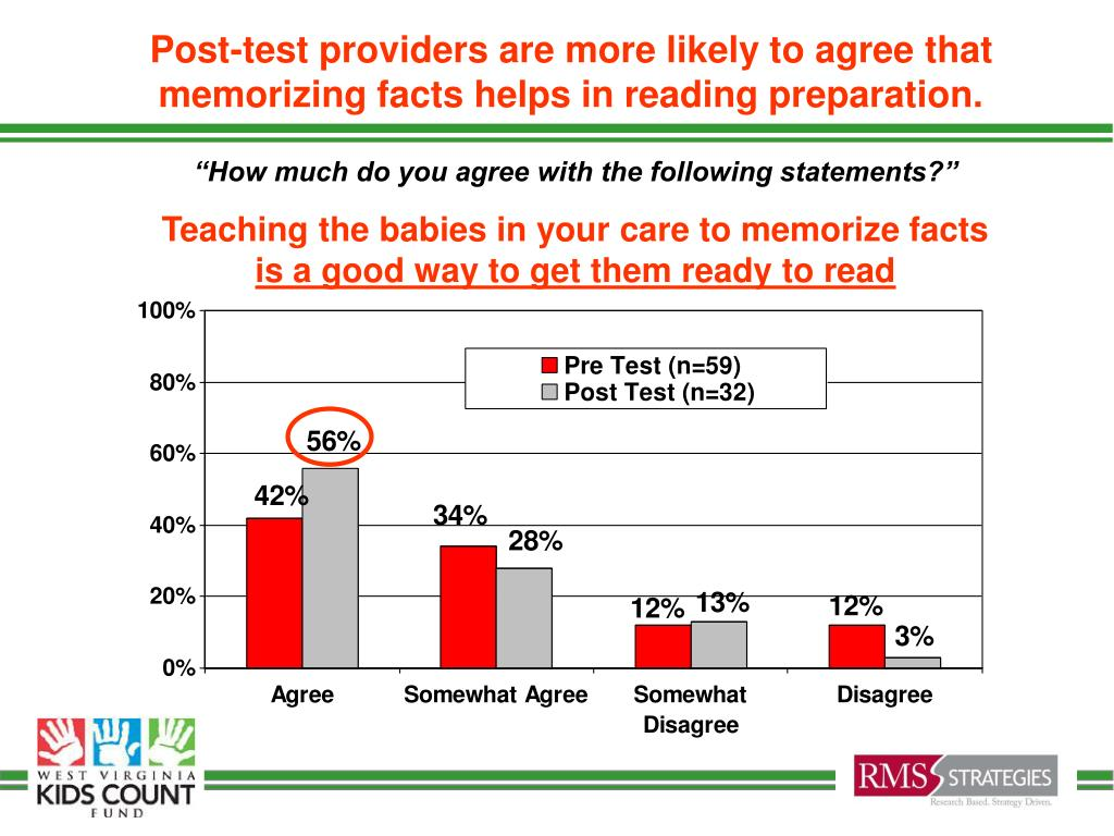 Post-test providers are more likely to agree that memorizing facts helps in reading preparation.