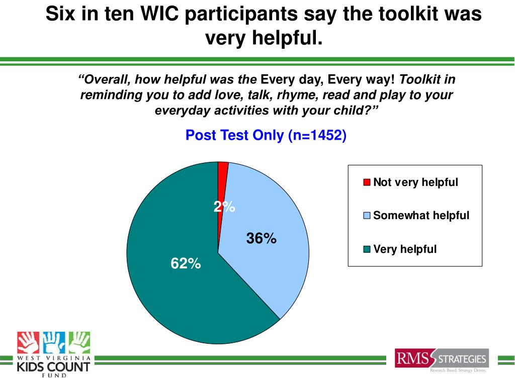 Six in ten WIC participants say the toolkit was very helpful.
