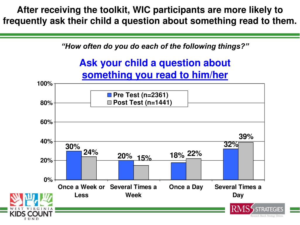 After receiving the toolkit, WIC participants are more likely to frequently ask their child a question about something read to them.
