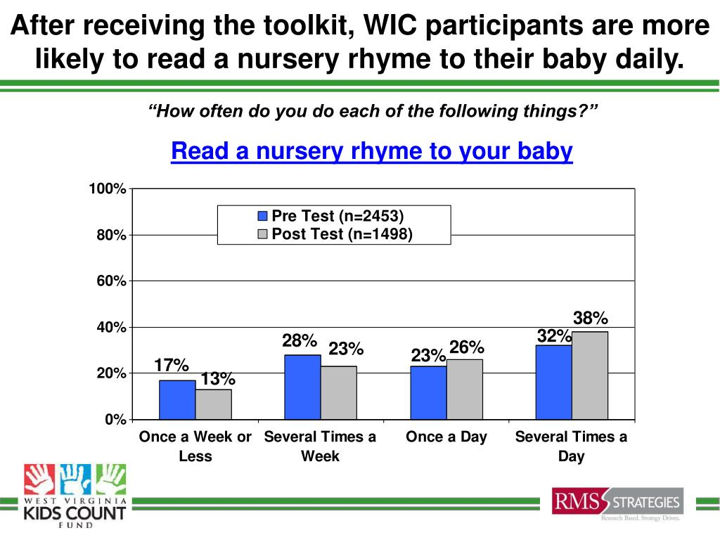 After receiving the toolkit, WIC participants are more likely to read a nursery rhyme to their baby daily.