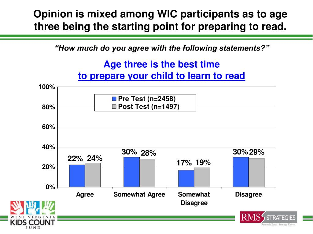 Opinion is mixed among WIC participants as to age three being the starting point for preparing to read.