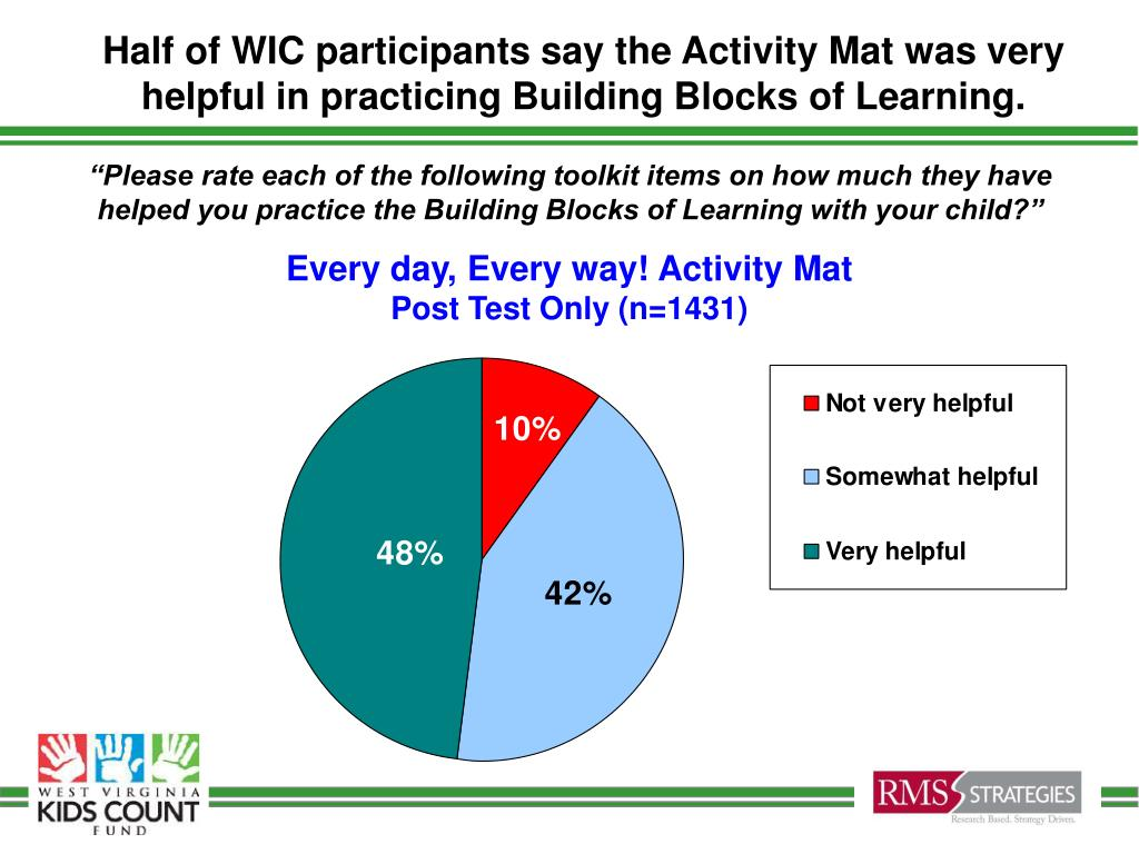 Half of WIC participants say the Activity Mat was very helpful in practicing Building Blocks of Learning.