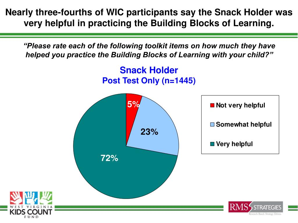 Nearly three-fourths of WIC participants say the Snack Holder was very helpful in practicing the Building Blocks of Learning.