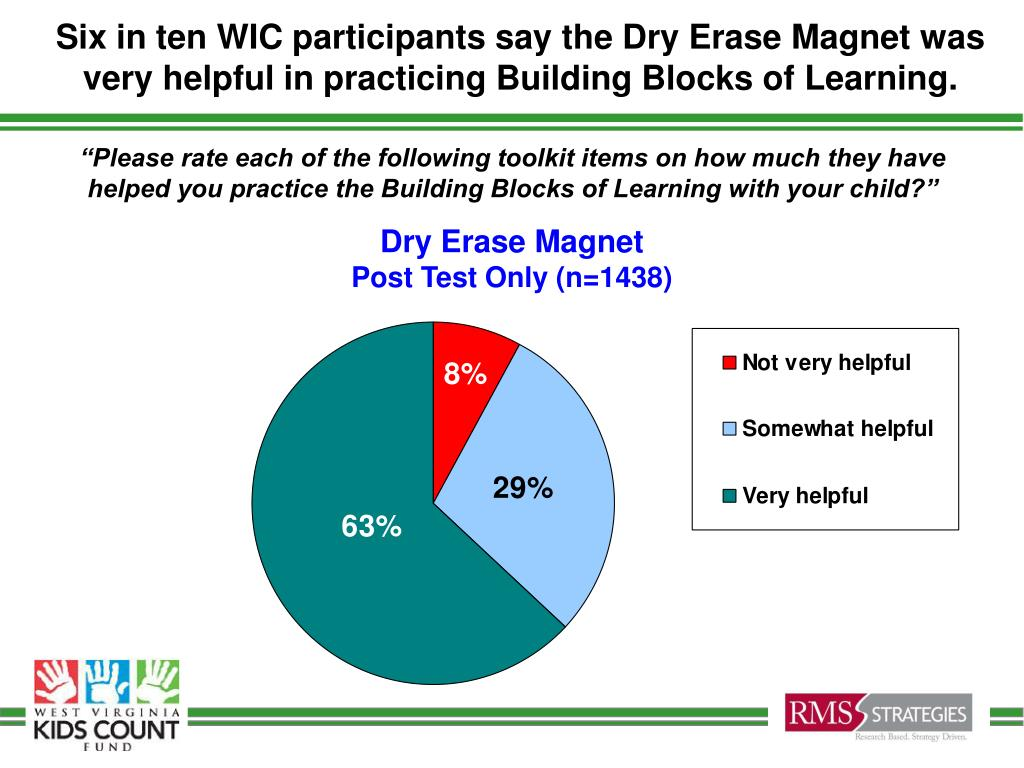 Six in ten WIC participants say the Dry Erase Magnet was very helpful in practicing Building Blocks of Learning.