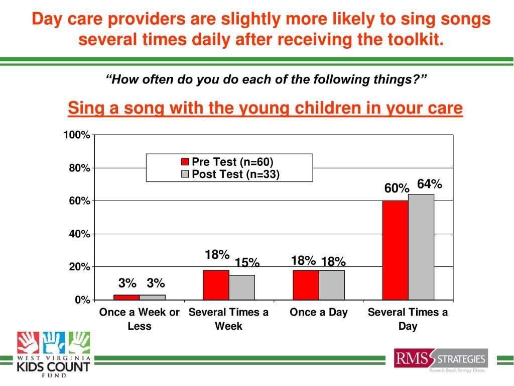 Day care providers are slightly more likely to sing songs several times daily after receiving the toolkit.