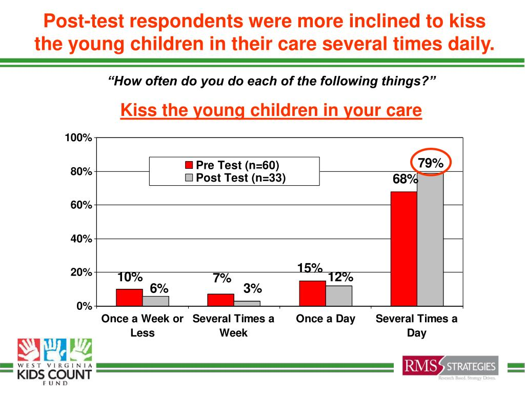 Post-test respondents were more inclined to kiss the young children in their care several times daily.