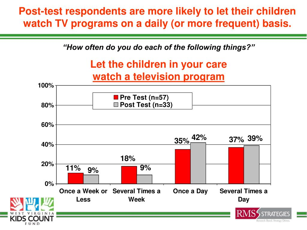 Post-test respondents are more likely to let their children watch TV programs on a daily (or more frequent) basis.