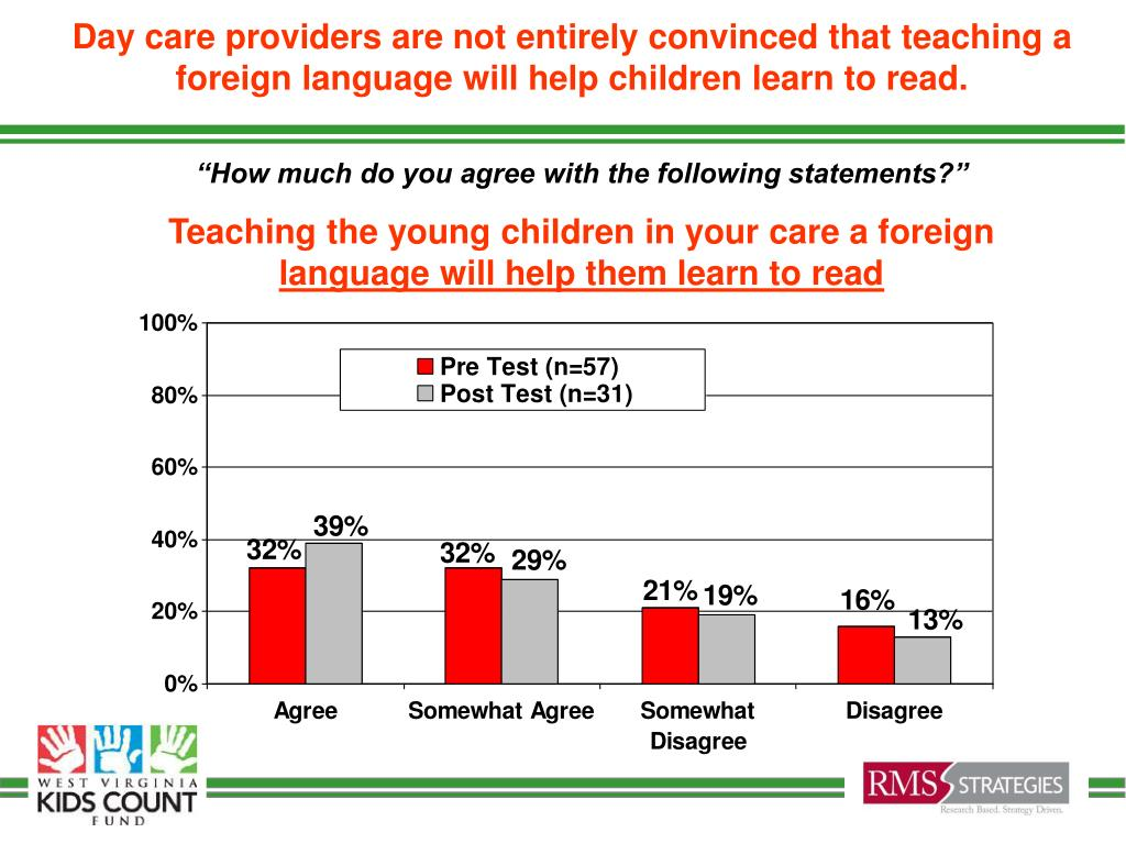 Day care providers are not entirely convinced that teaching a foreign language will help children learn to read.