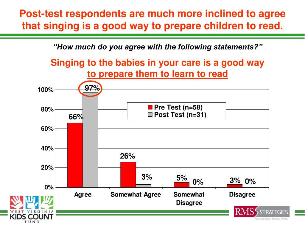 Post-test respondents are much more inclined to agree that singing is a good way to prepare children to read.