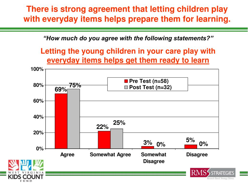 There is strong agreement that letting children play with everyday items helps prepare them for learning.