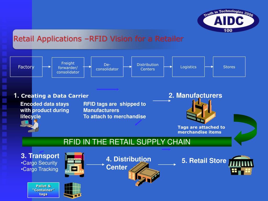PPT - RFID In Retail PowerPoint Presentation - ID:835571