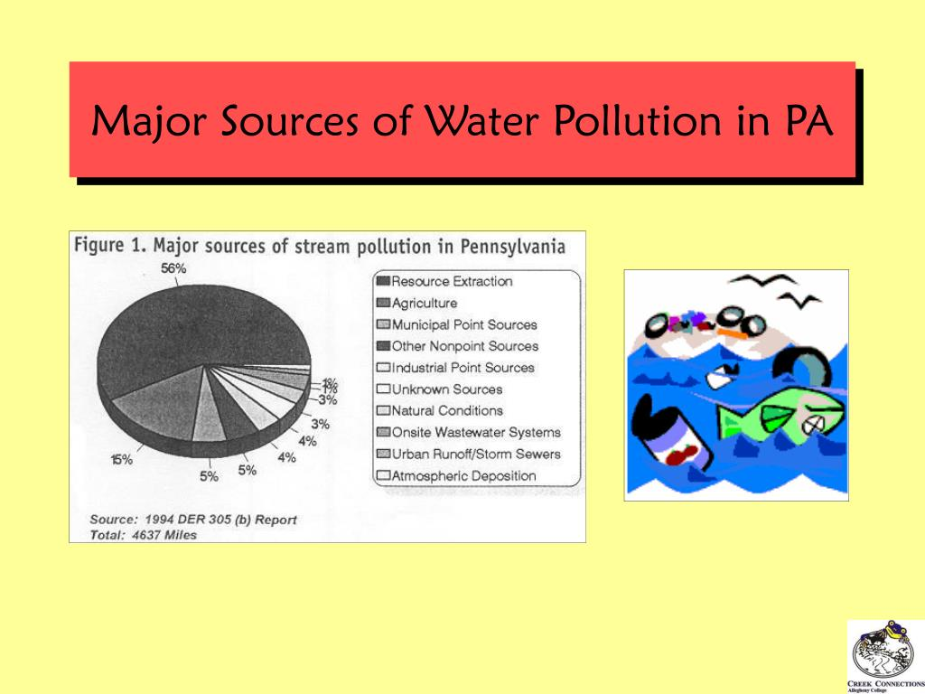 Major Sources of Water Pollution in PA